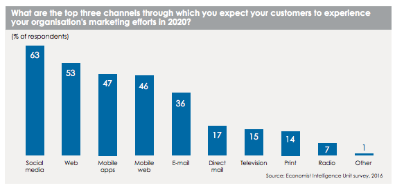 Customer's to experience your marketing efforts